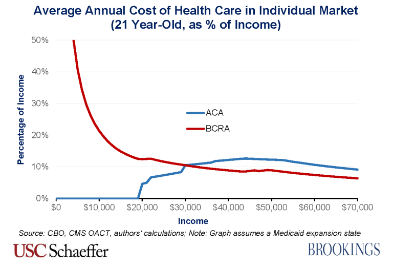 BCRA_2.0_costs_21_year_old_percentage