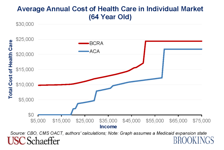 BCRA_2.0_costs_64_year_old