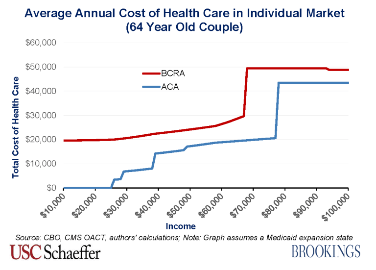 BCRA_2.0_costs_64_year_old_couple