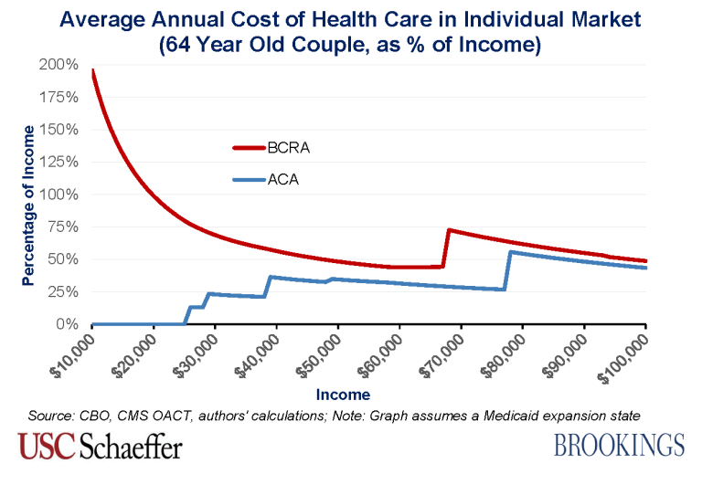 BCRA_2.0_costs_64_year_old_couple_percentage