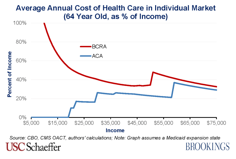 BCRA_2.0_costs_64_year_old_percentage