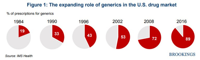 Chart: The expanding role of generics in the U.S. drug market