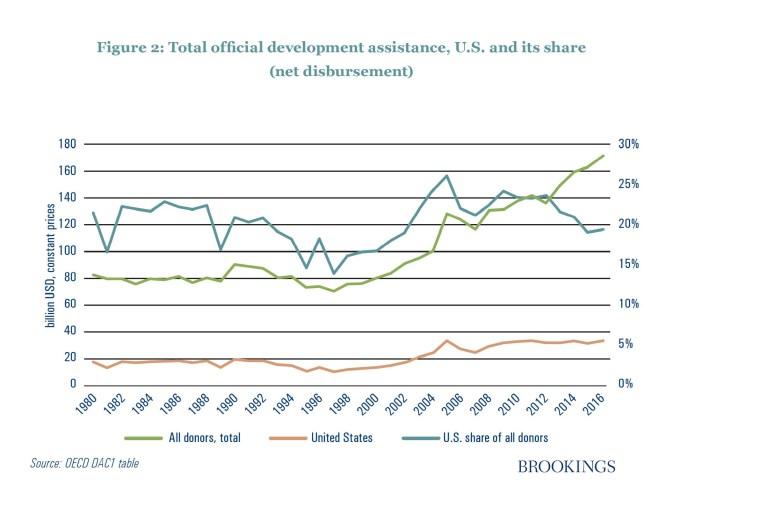 Figure 2: Total official development assistance U.S