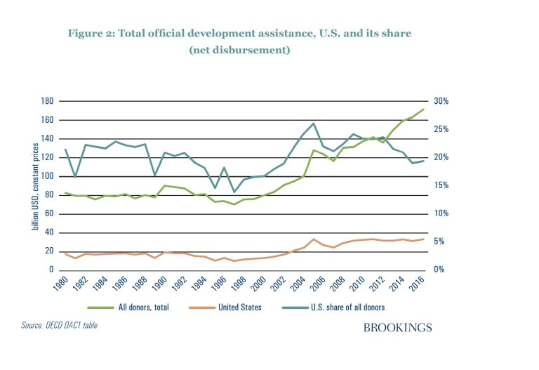 Figure 2: Total official development assistance U.S