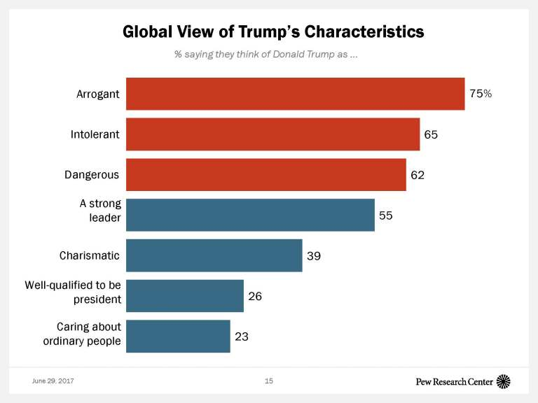 Global View of Trump's Characters
