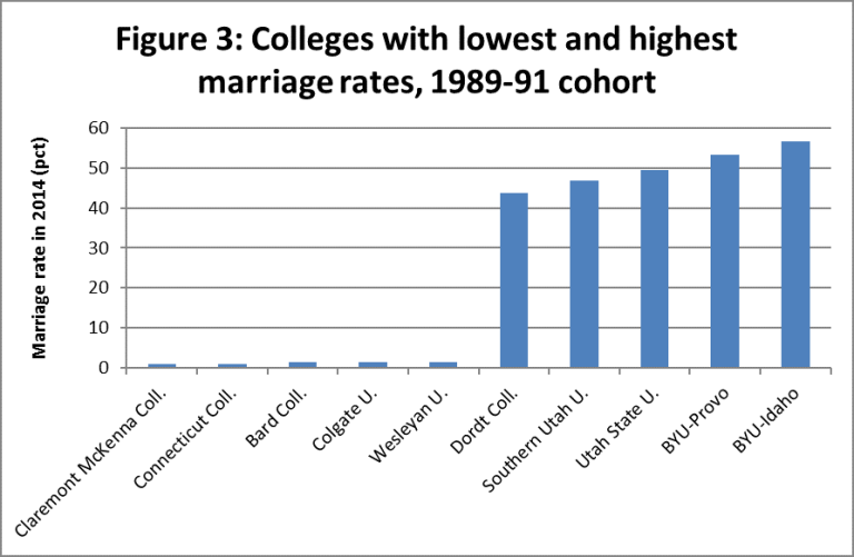 Colleges with the lowest and highest marriage rates among the 1989-91 cohort.