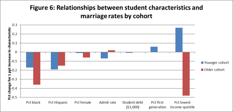 Relationships between student characteristics and marriage rates by cohort. | Source: Robert Kelchen/Data from The Equality of Opportunity Project