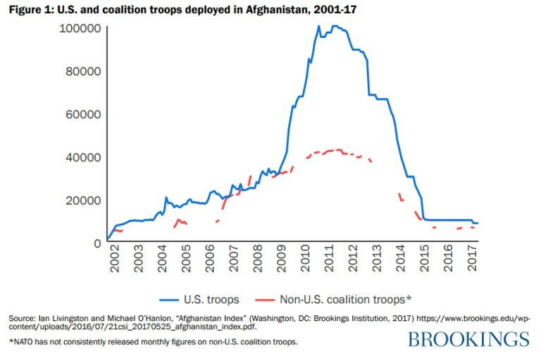 Chart: US and coalition troops deployed in Afghanistan, 2001-17