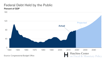 Federal debt by the public