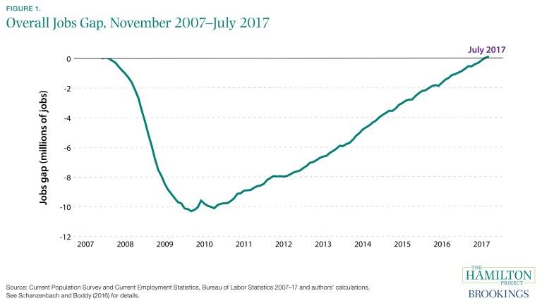 es_8417_jobsgapclosed_01_closing_of_jobs_gap