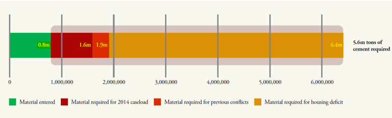 Cement and Rebar Entered vs. Required Quantity