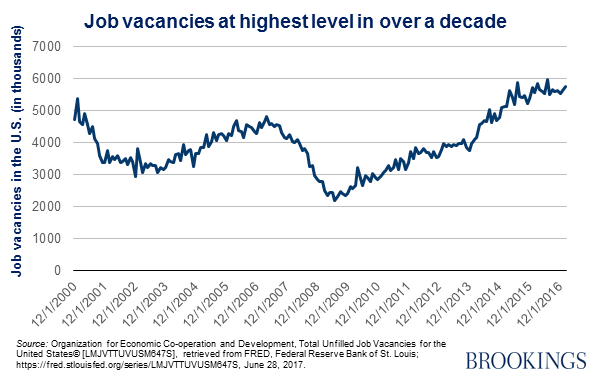 Job vacancies at highest level in over a decade