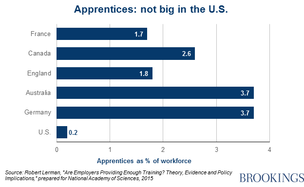 Apprentices: not big in the U.S.