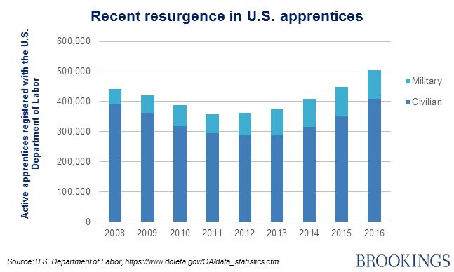 Recent resurgence in U.S. apprentices