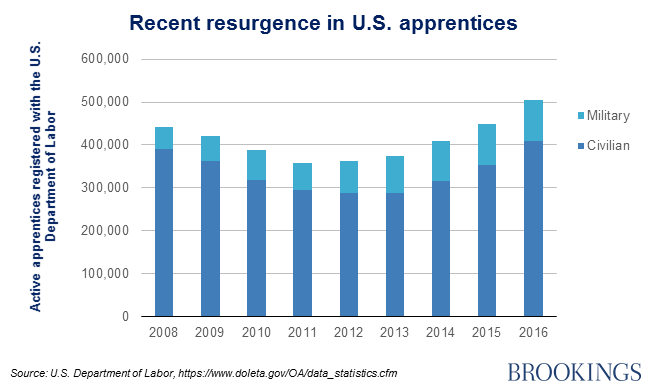 Recent resurgence in U.S. apprentices