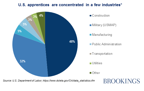U.S. apprentices are concentrated in a few industries*