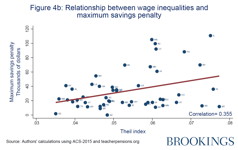 Relationship between wage inequalities and maximum savings penalty