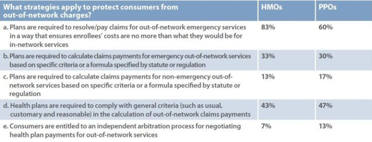 What strategies apply to protect consumers from out of network charges?