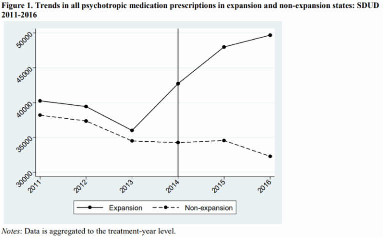 trends in psychotropic medication prescriptions in expansion and non-expansion states