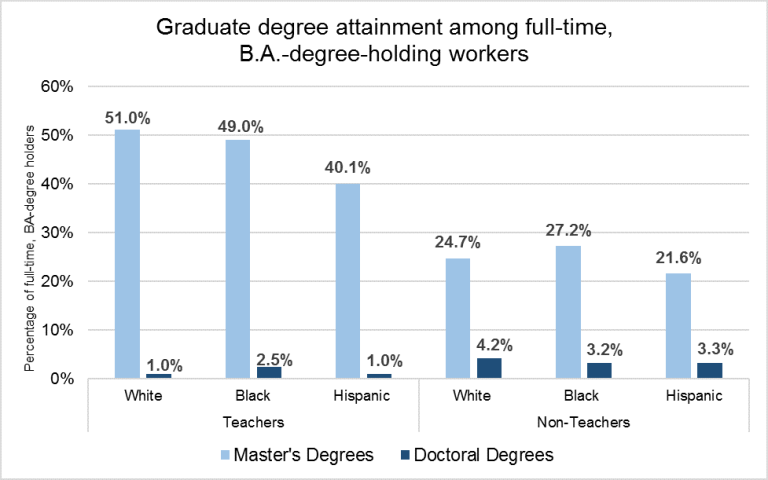 Graduate degree attainment among full-time, BA-degree-holding workers