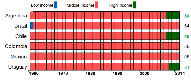 Is economic growth in middle-income countries different from low-income countries?