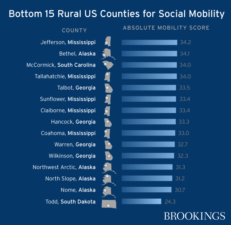 Bottom 15 rural U.S. counties for social mobility