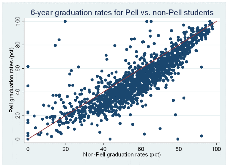 6-year graduation rates for Pell versus non-Pell students