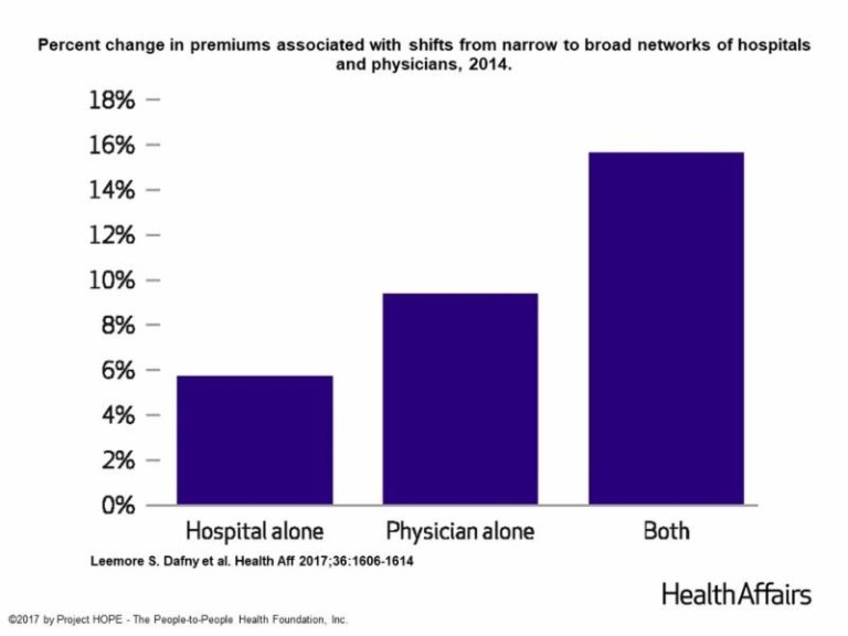 Percent change in premiums associated with shifts from narrow to broad networks of hospitals and physicians, 2014