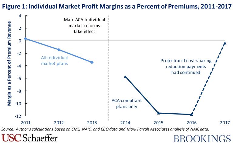 Individual market profit margins as a percent of premiums, 2011-2017