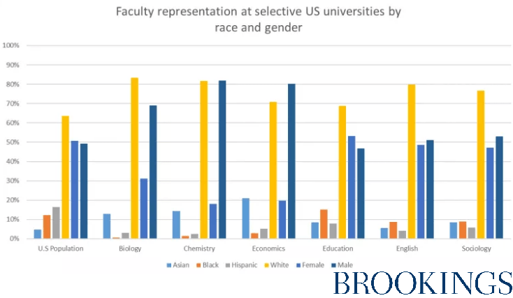 Comparison of University teachers salaries by race, gender, and department