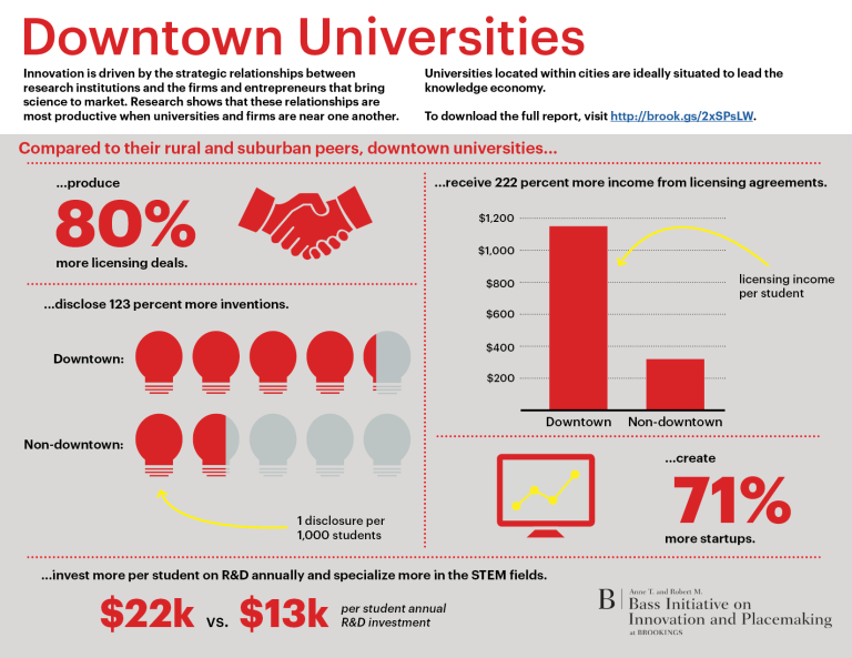 20171107_OCS_downtown_unis_infographic
