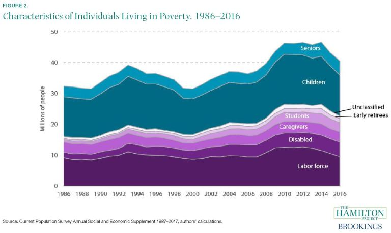 Characteristics of individuals living in poverty, 1986-2016