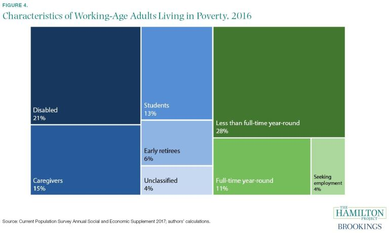 Characteristics of Working-Age Adults Living in Poverty, 2016 Source: Current