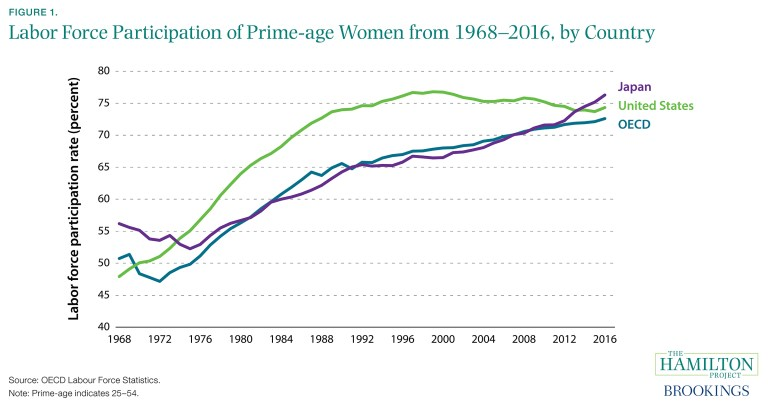 ES_110117_01_labor_force_participation_prime_age_women_oecd_countries