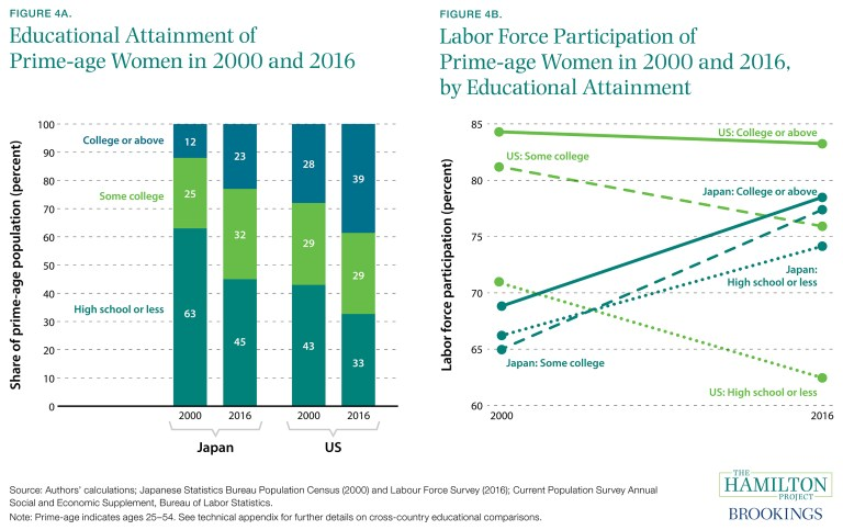 ES_110117_04_educational_attainment_prime_age_women_labor_force_participation