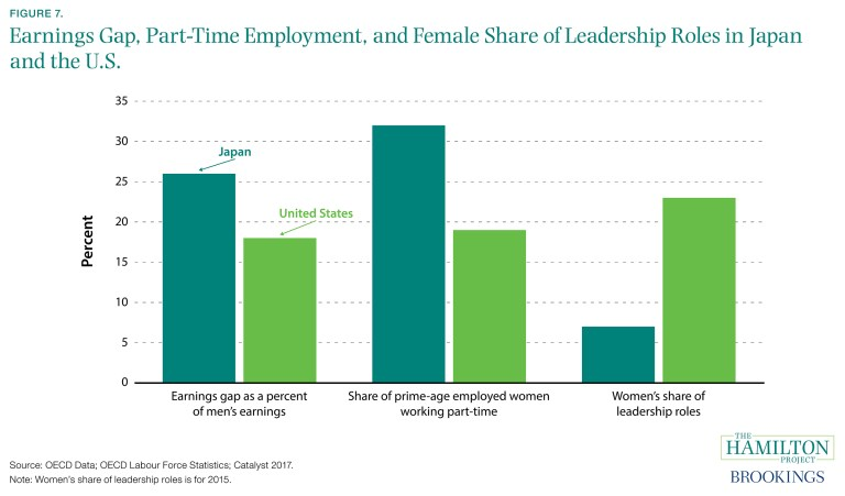 ES_110117_07_earnings_gap_parttime_employment_female_share_leadership
