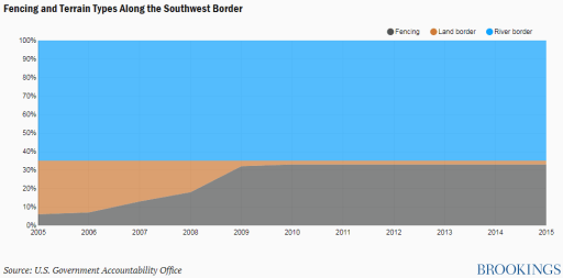 Fencing southern border