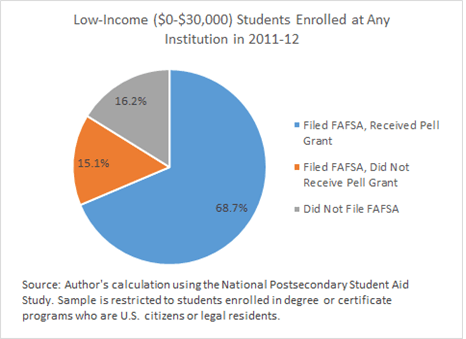 Comparing Low Income Students Who Received A Pell Grant With Those Who Did Not In 2011 12 Provides Just A Few Clues Figure 2 Shows That Low Income Students