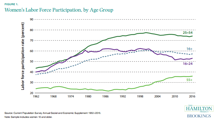 Chart of the labor force participation rate of women.