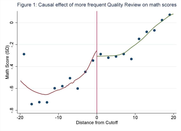 Causal effect of more frequent Quality Review on math scores