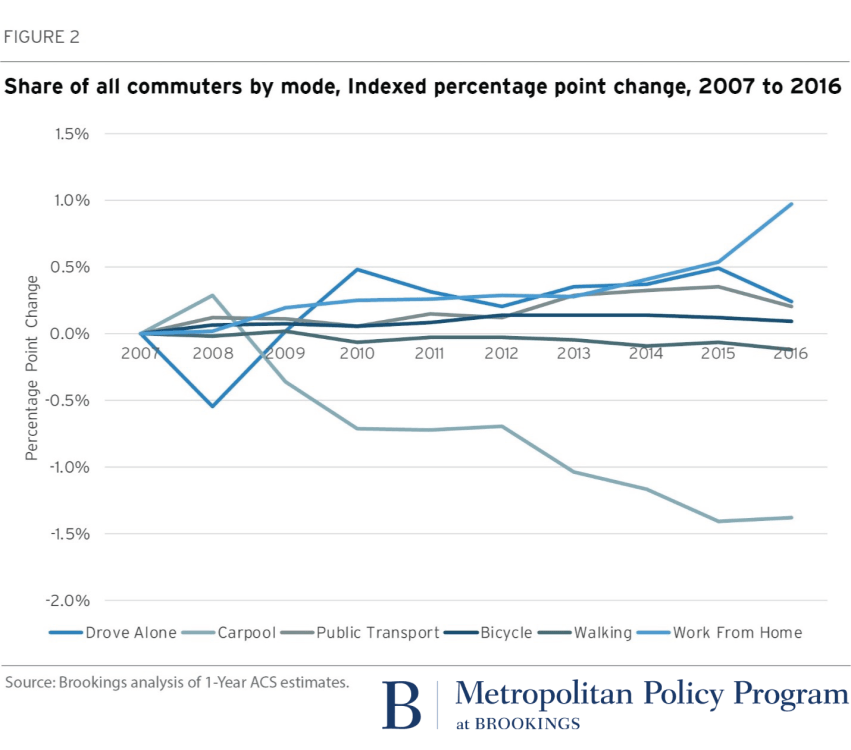 Figure 2: Share of all commuters by mode, Indexed percentage point change, 2007 to 2016