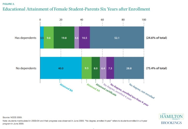 Educational Attainment of Female Student-Parents Six Years after Enrollment