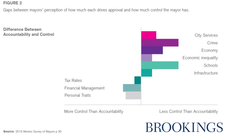 Chart of the difference between what mayors are accountable for and what they control.