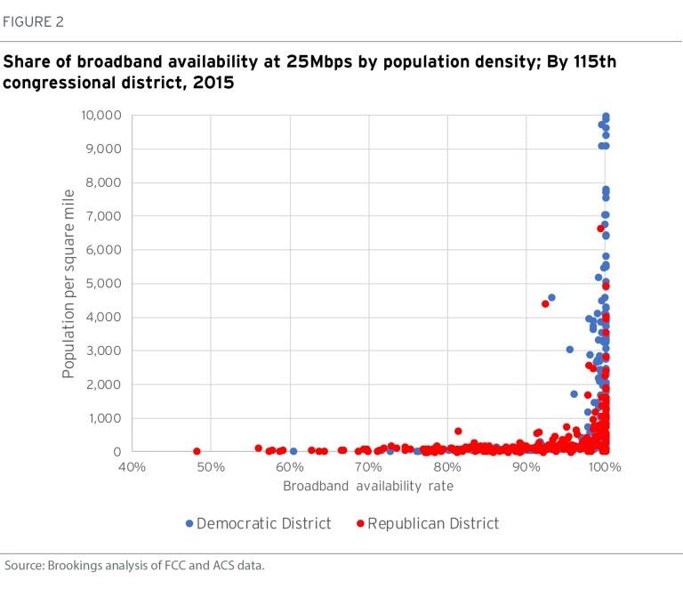 metro_20171103_Congressional broadband Adie Tomer - Figure 2 Chart