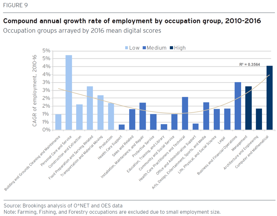 Chart: Compound annual growth rate of employment by occupation group, 2010-2016