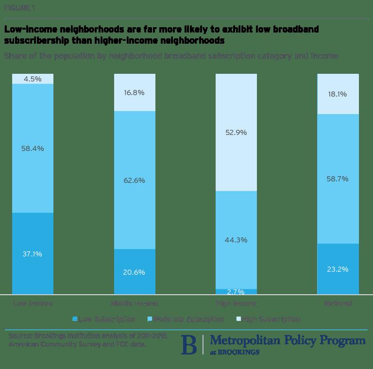 metro_20171127_low income neighborhoods broadband subscribership-01