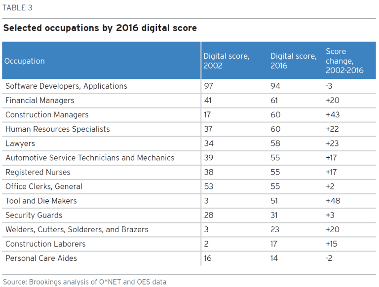 Table: Select occupations by 2016 digital score