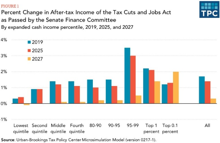 Percent change in after-tax income of the Tax Cuts and Jobs Act.