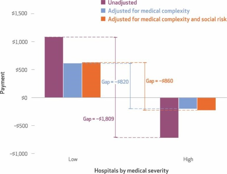 Effects of risk adjustment on estimated reconciliation payments per episode across hospital characteristics