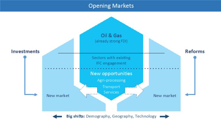 Figure 1 - New markets in Kazakhstan